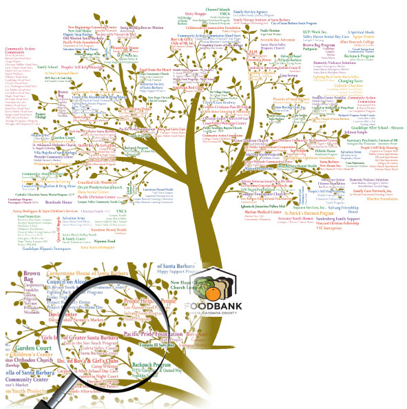 foodbank-nonprofit-partners-tree